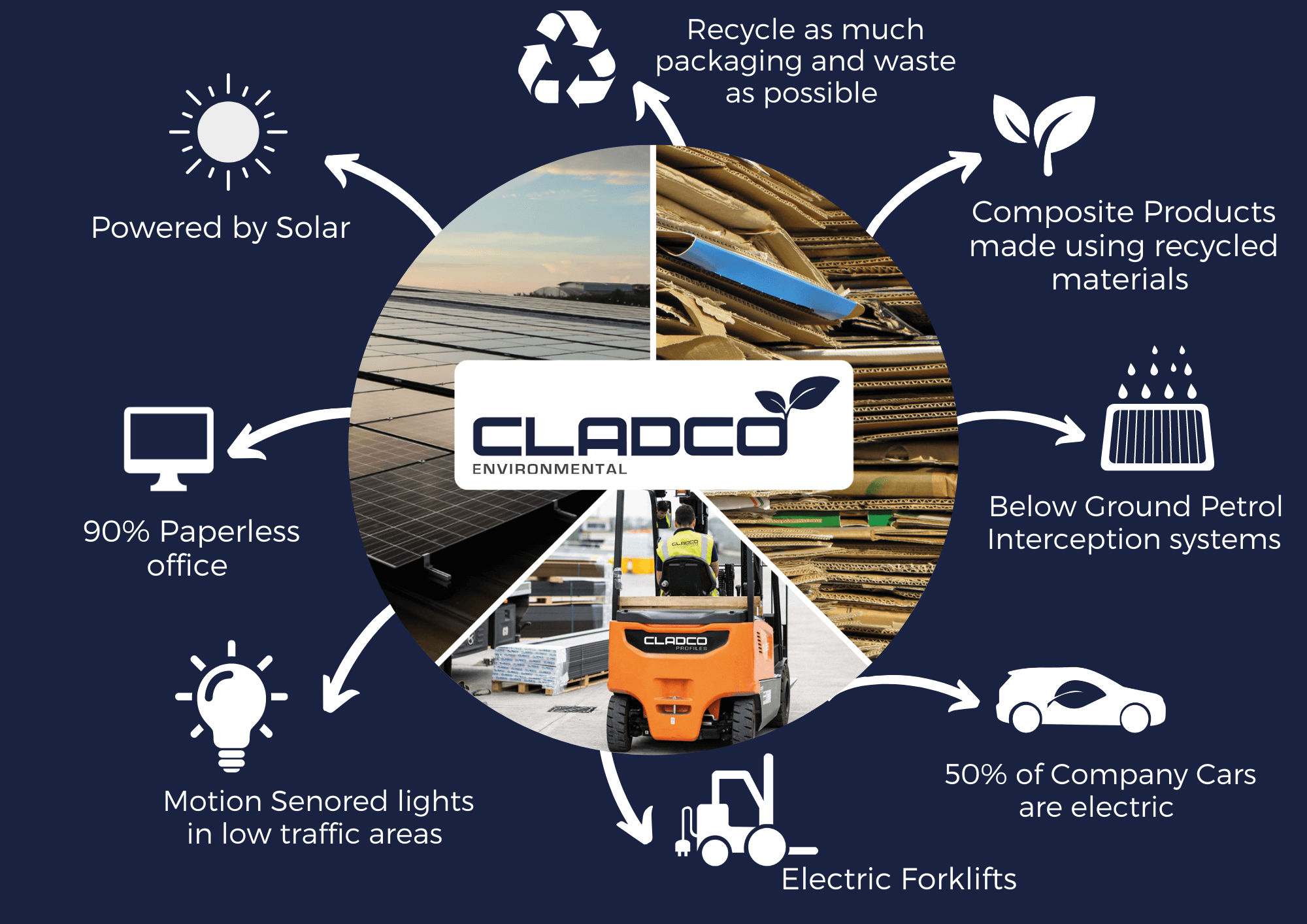 Cladco Profiles Is Stopping Plastic From Entering Our Oceans With Composite Decking Products