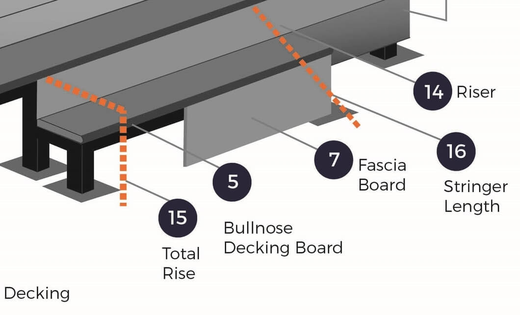 Decking Terminology: The Parts of a Deck Explained